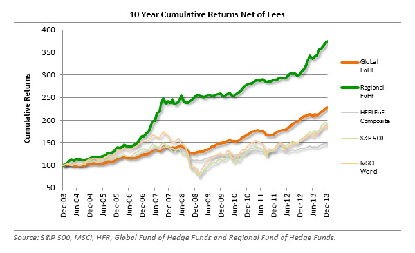 Two Fund of Fund managers superimposed on returns for underlying markets show the 10 Year Cumulative Returns Net of Fees