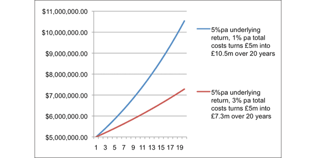 investment costs – graph two