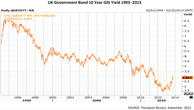 UK Government Bond 10 Year Gilt Yield