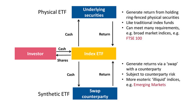 ETF Replication Methods
