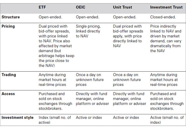 PASSIVE FUND STRUCTURE TABLE