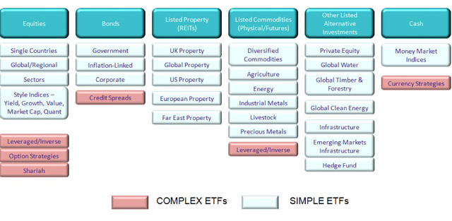 THE EXCHANGE TRADED FUND UNIVERSE